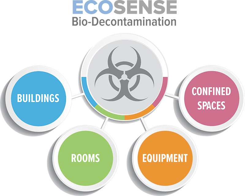 Ecosense Services Sanitization Decontamination